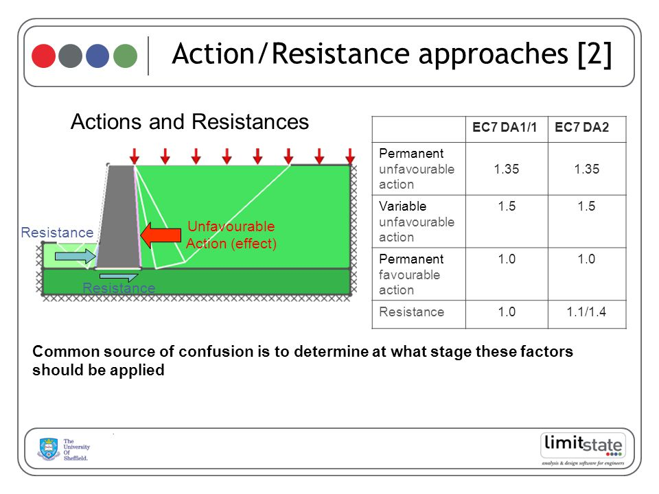 Action/Resistance approaches [2]